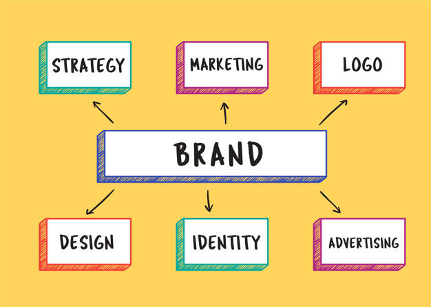 brand your company chart